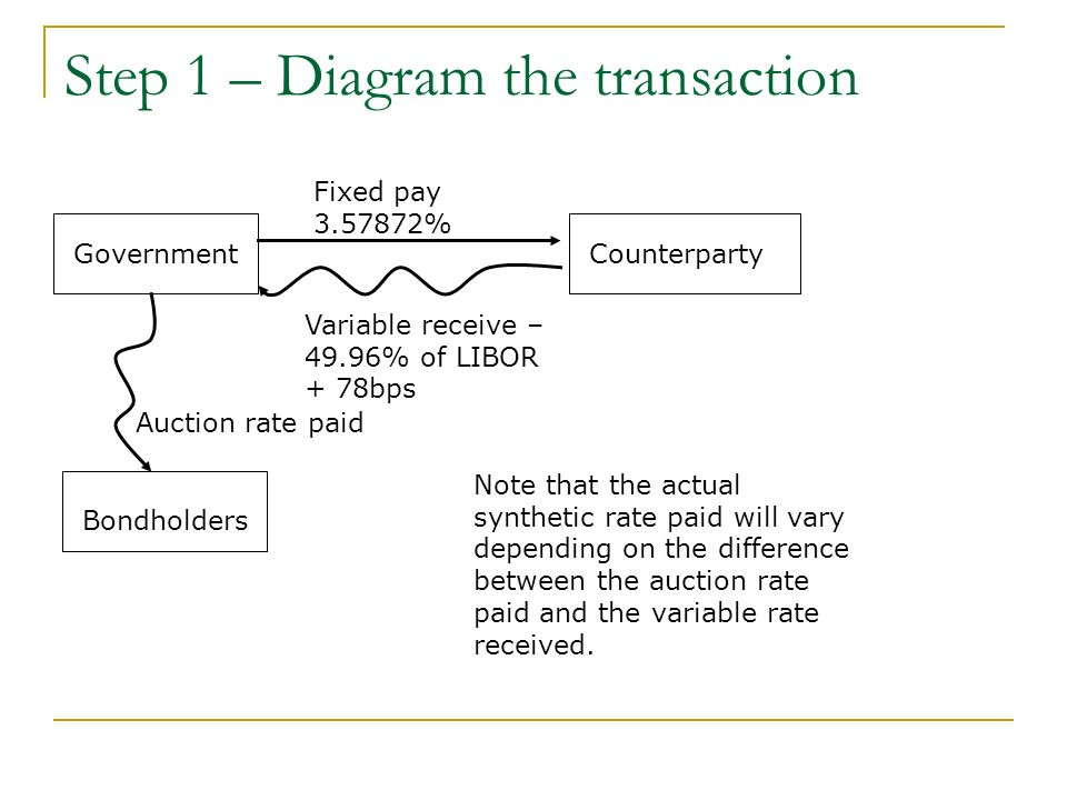 Step 1 – Diagram the transaction