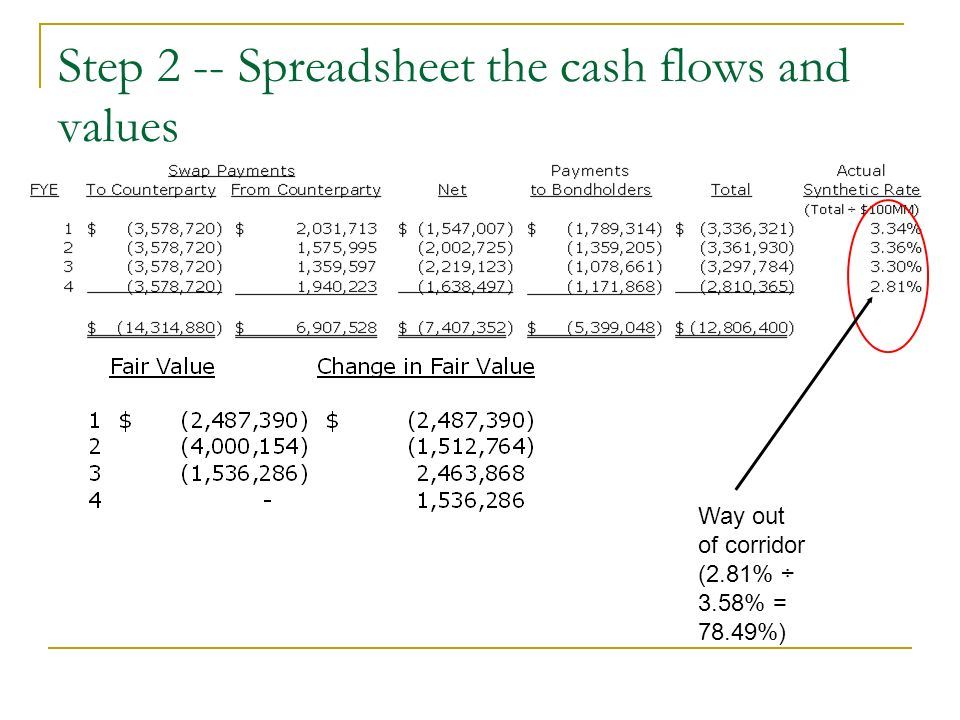 Step 2 -- Spreadsheet the cash flows and values