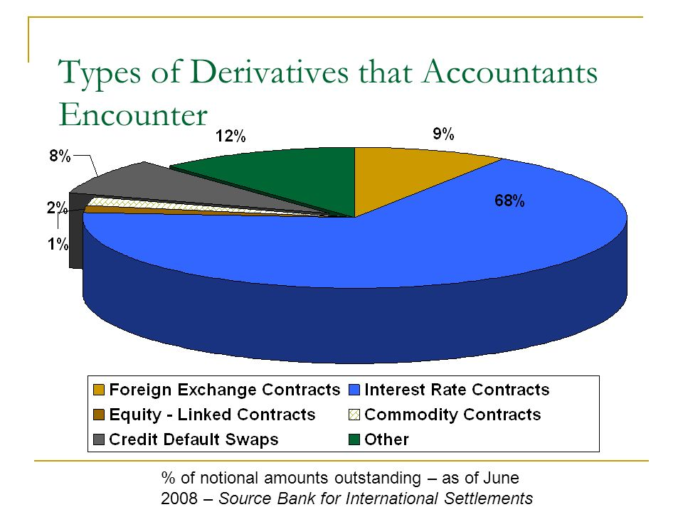 Types of Derivatives that Accountants Encounter