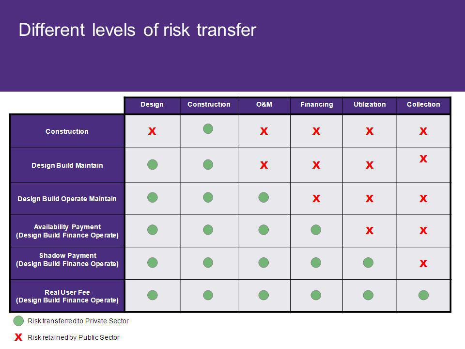 Different levels of risk transfer