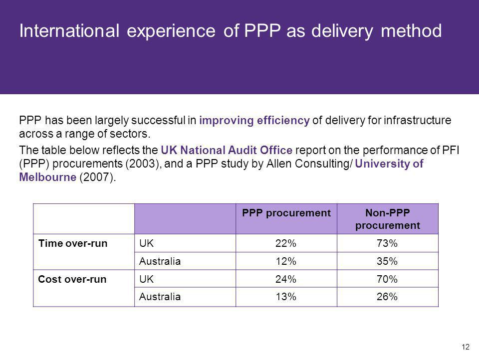 International experience of PPP as delivery method