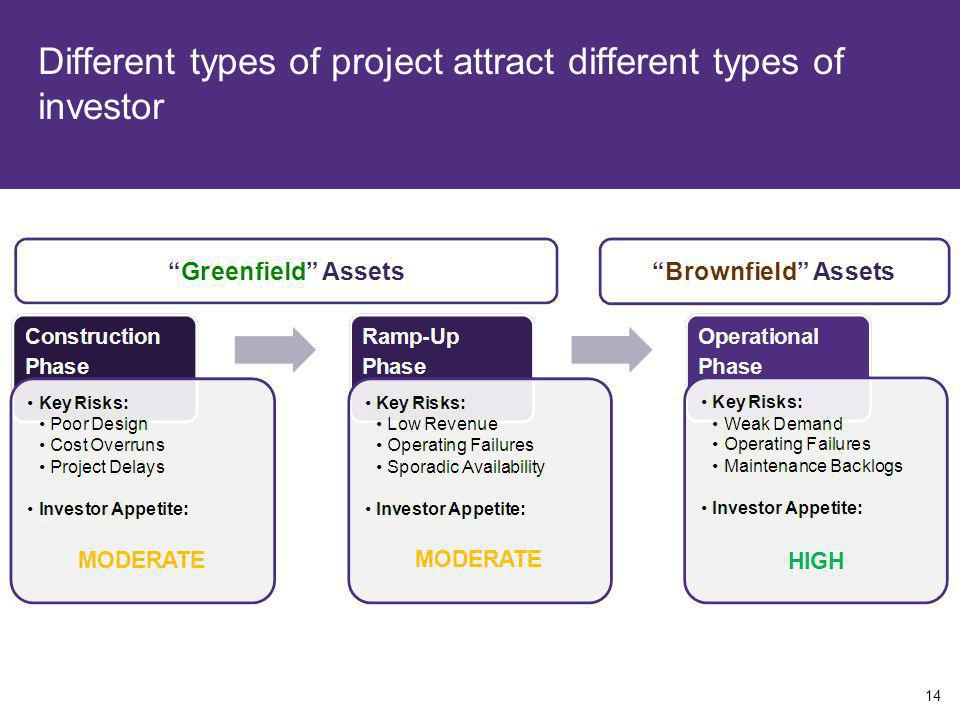 Different types of project attract different types of investor