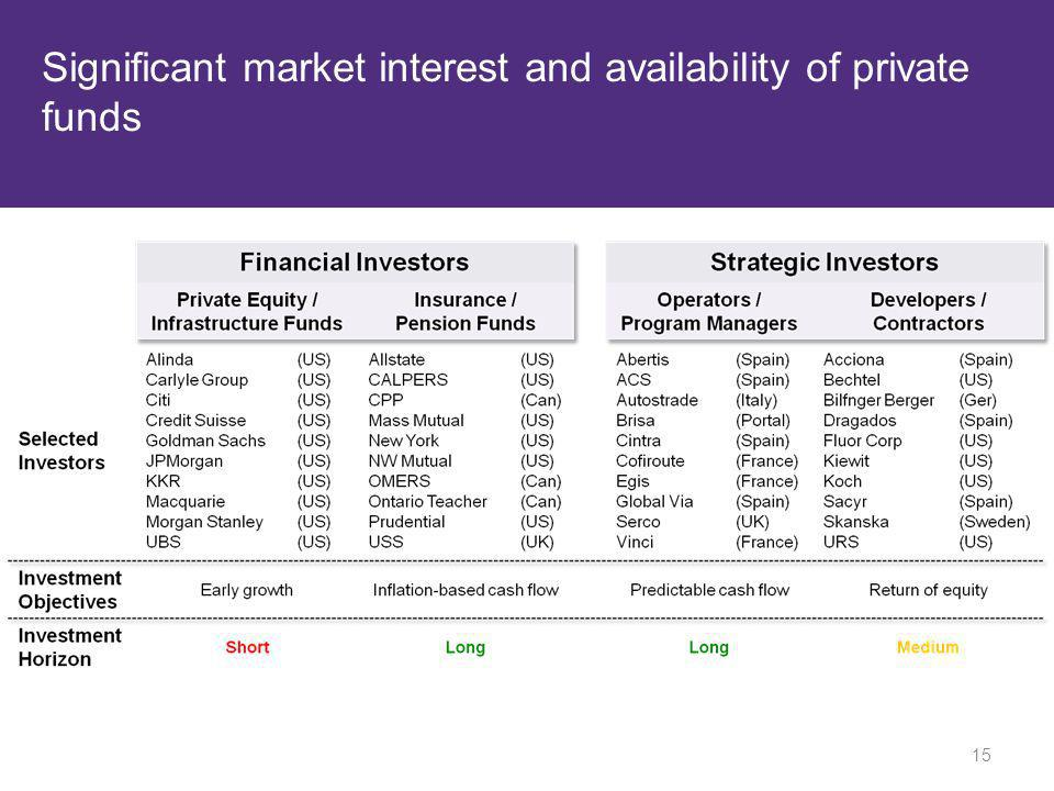 Significant market interest and availability of private funds