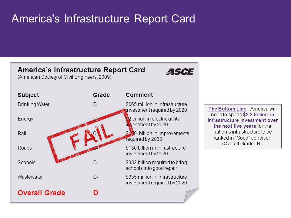 America s Infrastructure Report Card