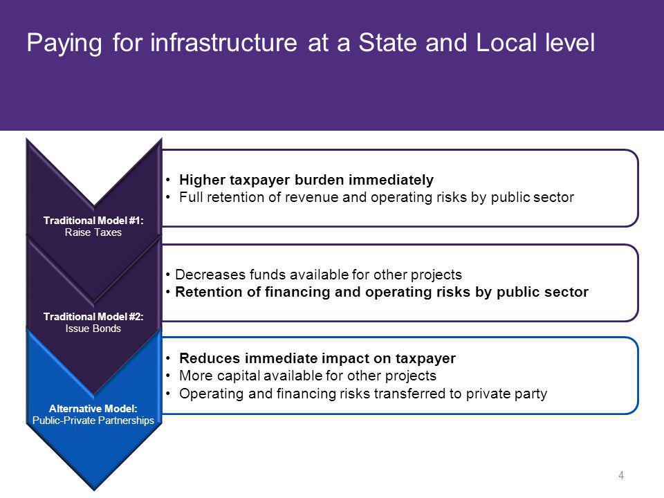 Paying for infrastructure at a State and Local level