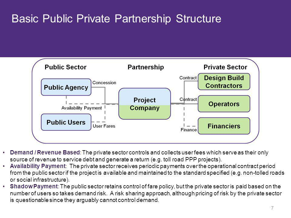 Basic Public Private Partnership Structure