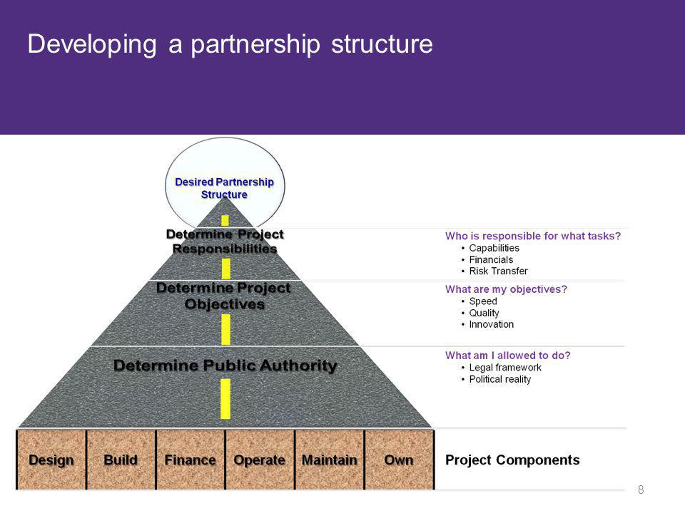 Developing a partnership structure