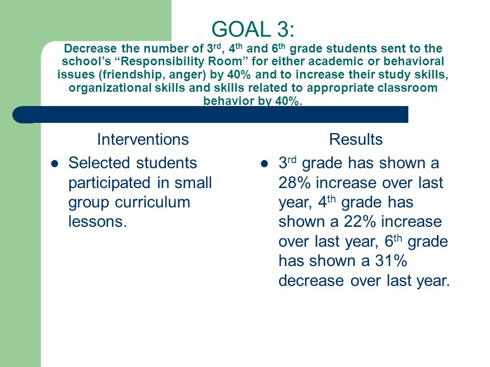 GOAL 3: Decrease the number of 3rd, 4th and 6th grade students sent to the school's Responsibility Room for either academic or behavioral issues (friendship, anger) by 40% and to increase their study skills, organizational skills and skills related to appropriate classroom behavior by 40%.