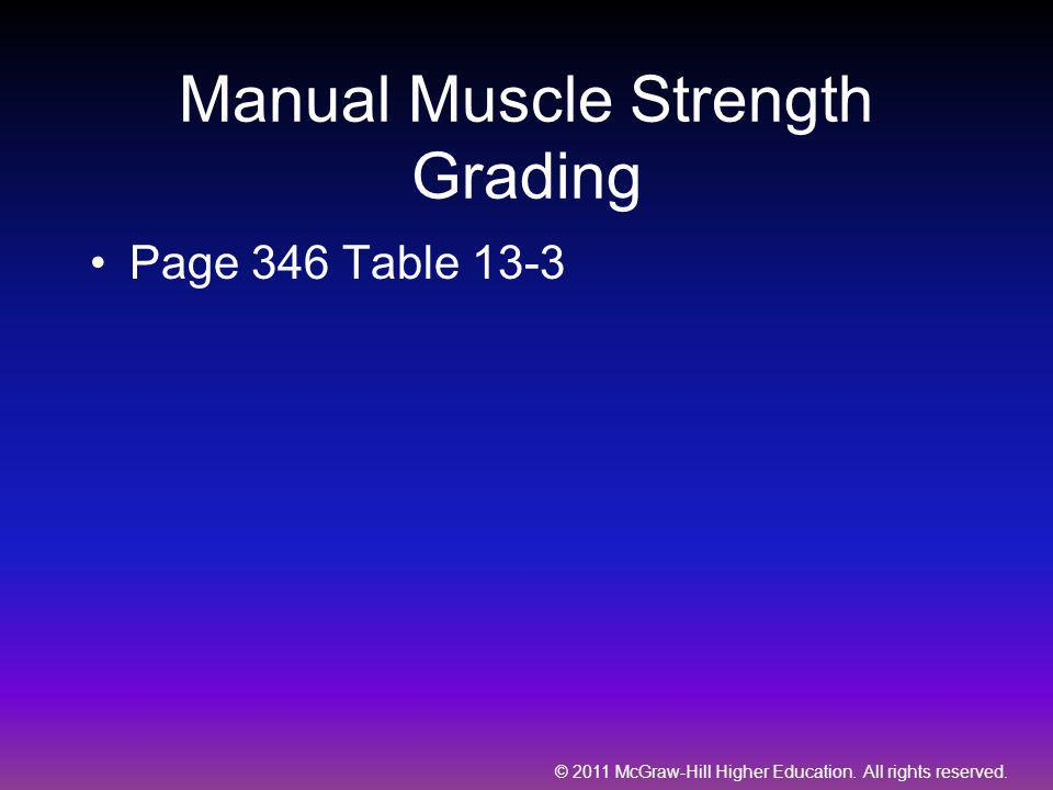Manual Muscle Strength Grading