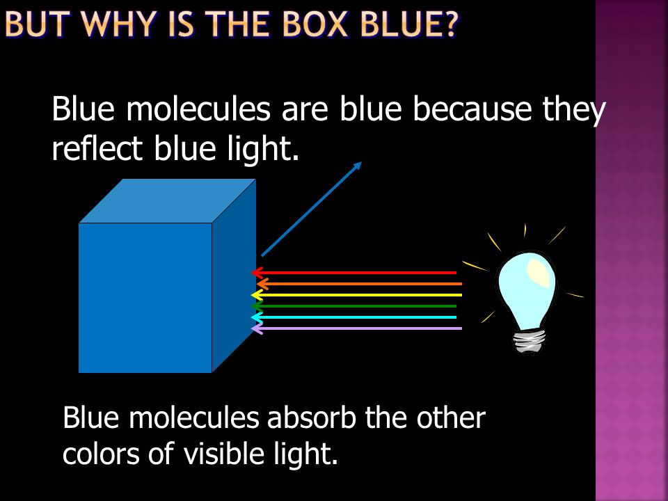 But why is the Box Blue Blue molecules are blue because they reflect blue light. Blue molecules absorb the other.