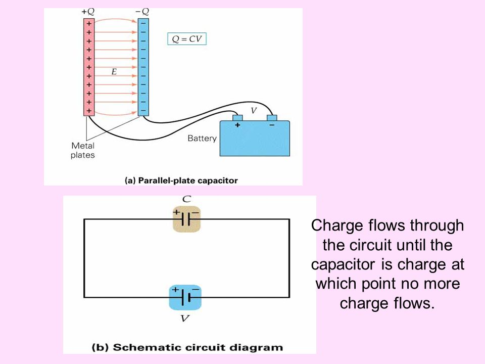 Charge flows through the circuit until the capacitor is charge at which point no more charge flows.