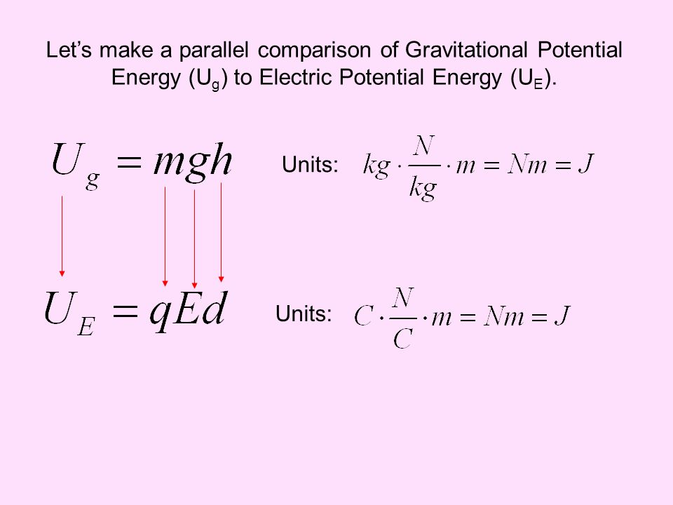 Let's make a parallel comparison of Gravitational Potential Energy (Ug) to Electric Potential Energy (UE).