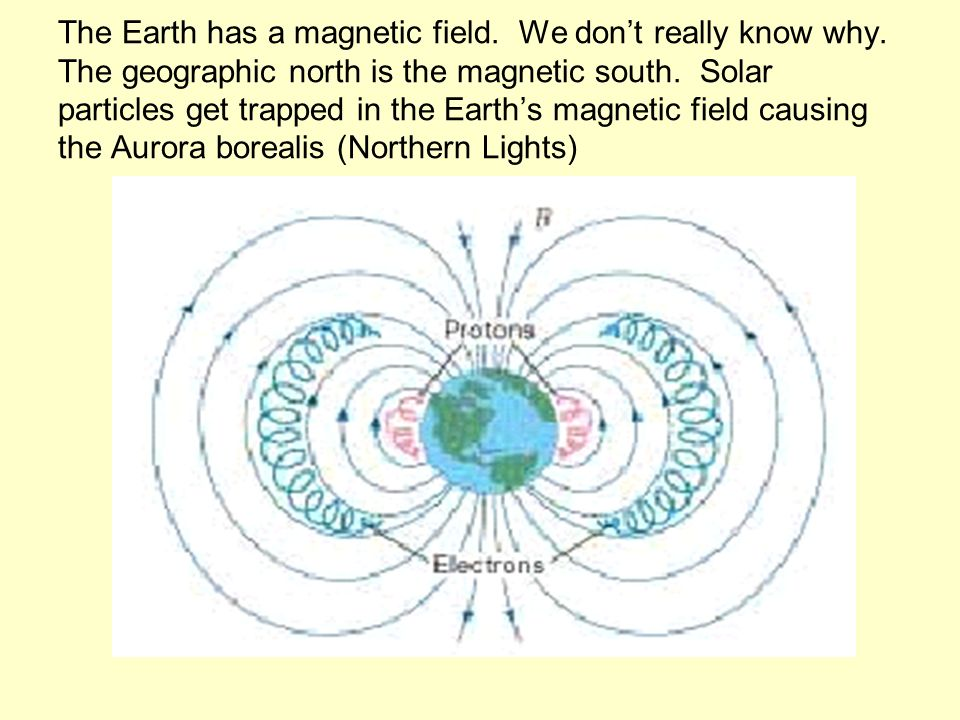 The Earth has a magnetic field. We don't really know why