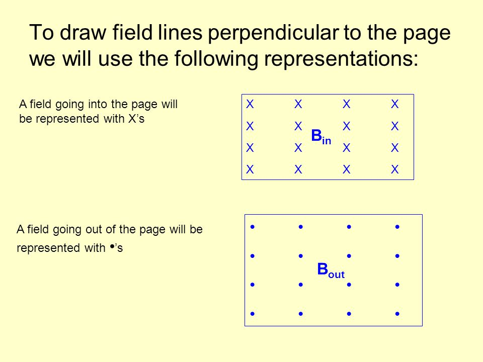To draw field lines perpendicular to the page we will use the following representations: