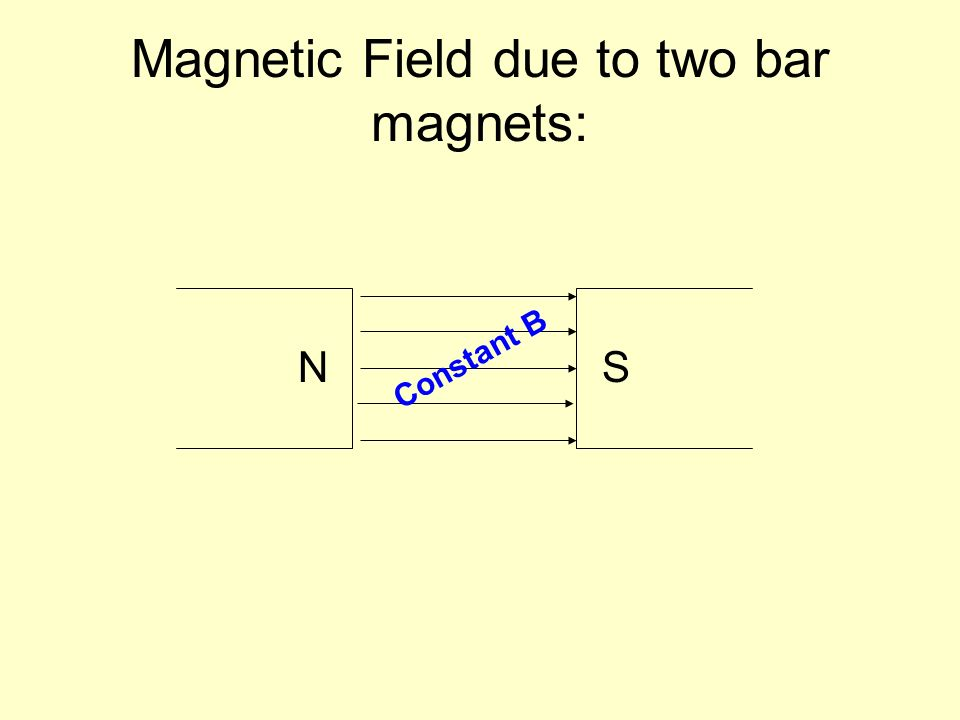Magnetic Field due to two bar magnets: