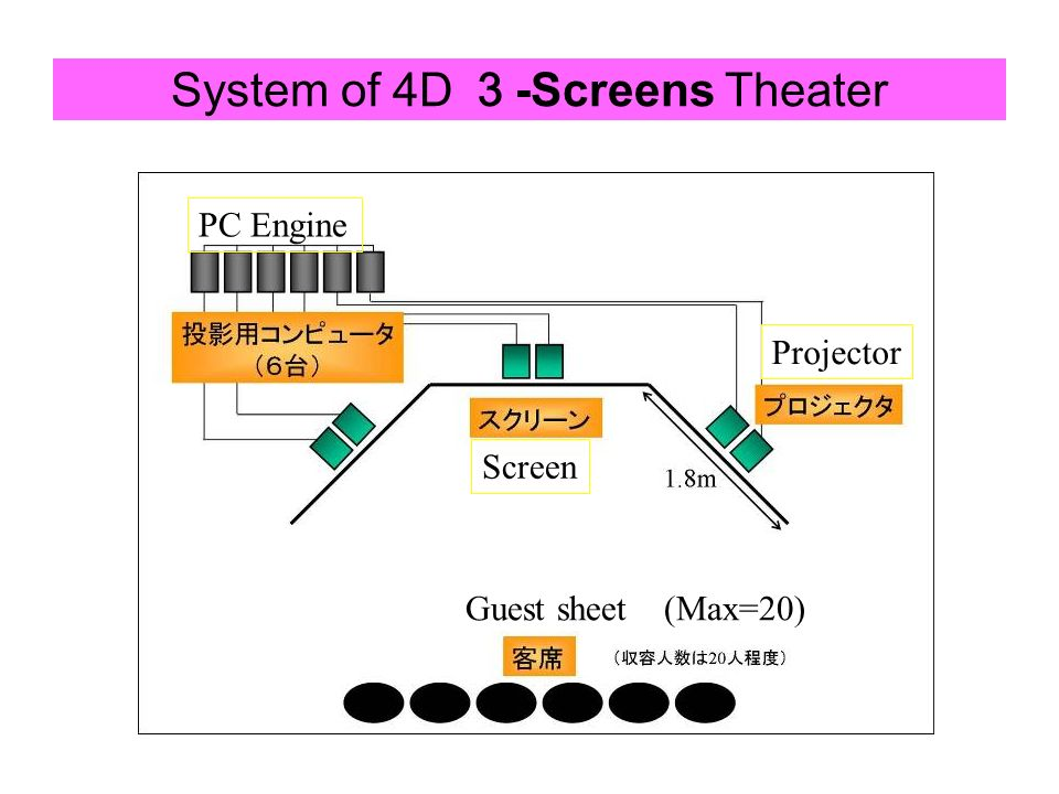 System of 4D 3-Screens Theater