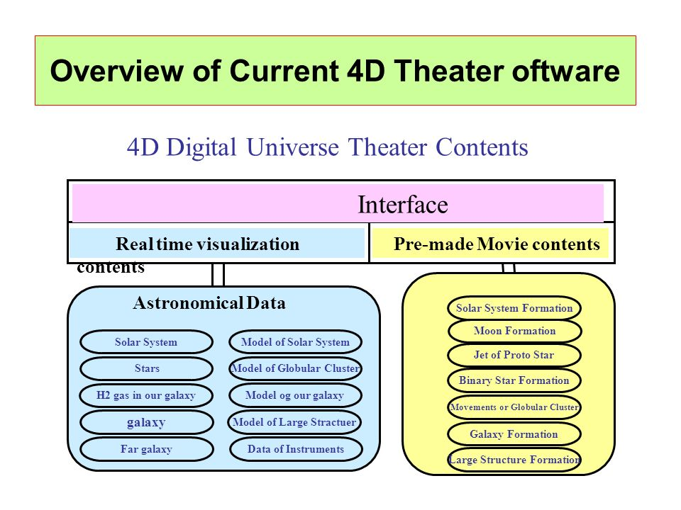 Overview of Current 4D Theater oftware