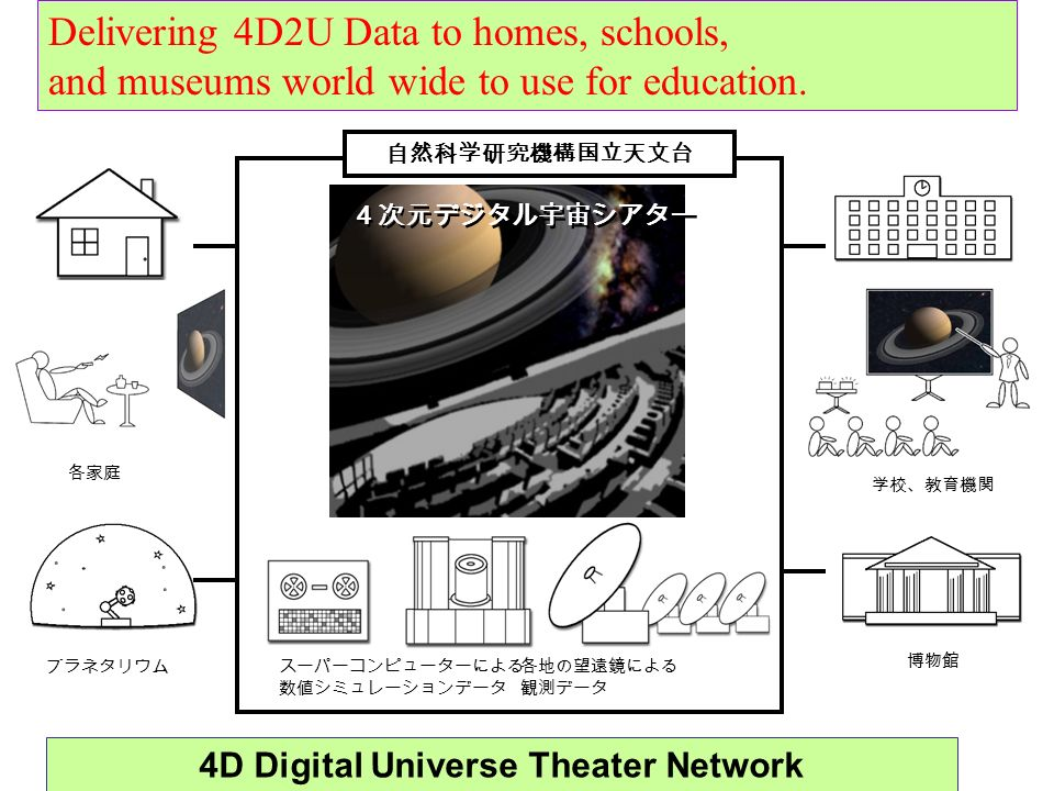 4D Digital Universe Theater Network
