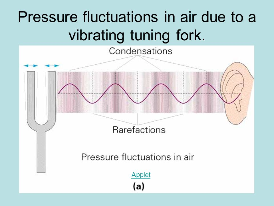 Pressure fluctuations in air due to a vibrating tuning fork.