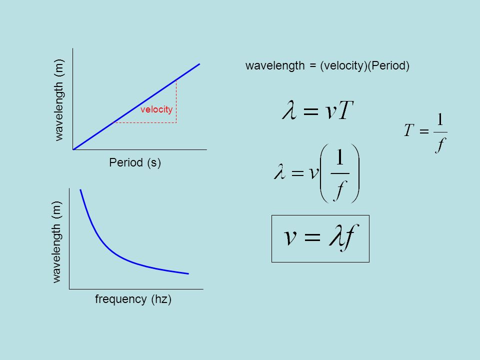 wavelength = (velocity)(Period) wavelength (m)