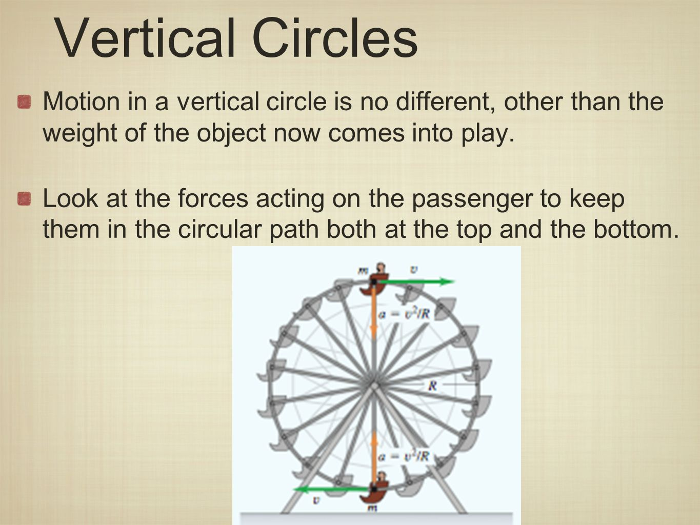 Vertical Circles Motion in a vertical circle is no different, other than the weight of the object now comes into play.