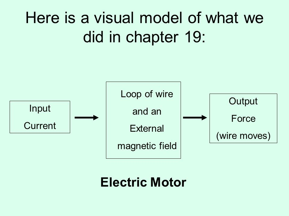 Here is a visual model of what we did in chapter 19: