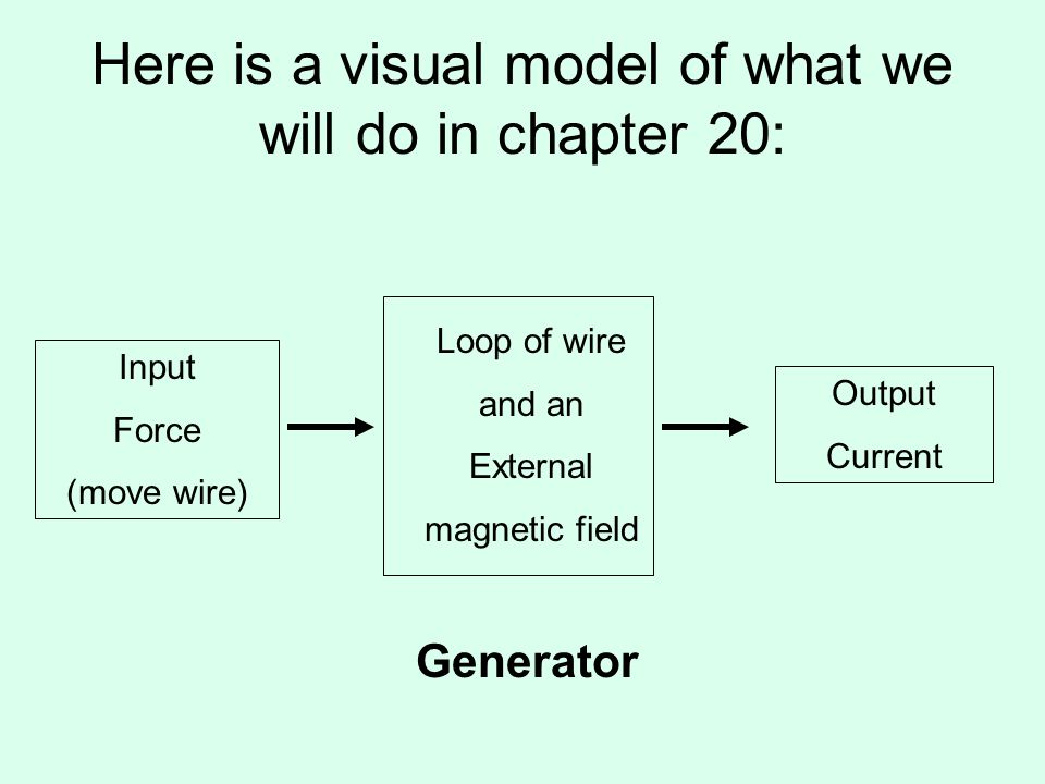 Here is a visual model of what we will do in chapter 20: