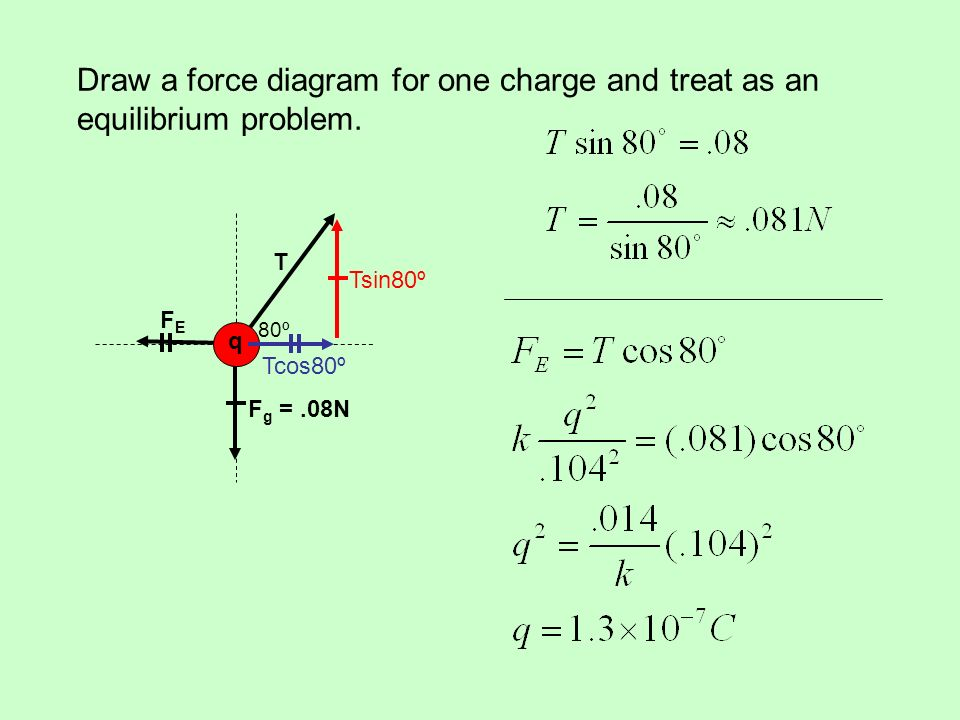 Draw a force diagram for one charge and treat as an equilibrium problem.