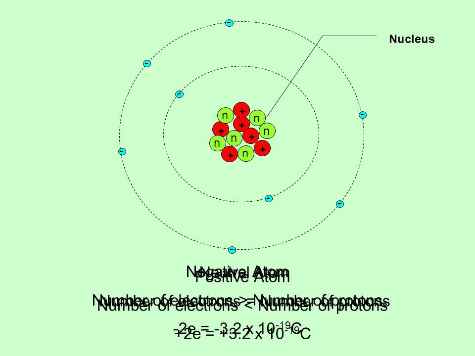 Number of electrons > Number of protons -2e = -3.2 x 10-19C