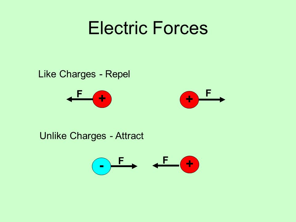 Electric Forces + + - Like Charges - Repel F Unlike Charges - Attract