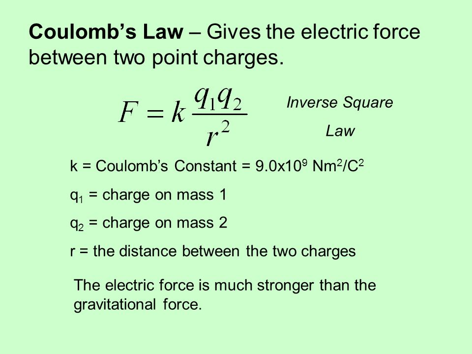 Coulomb's Law – Gives the electric force between two point charges.