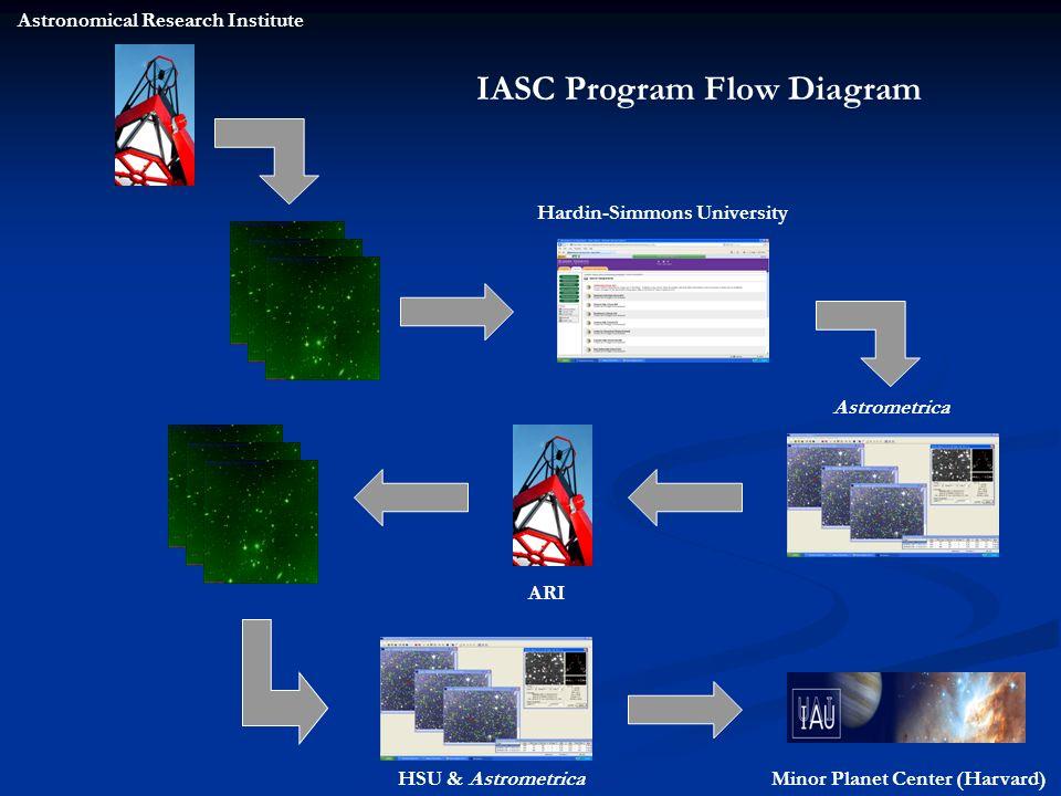 IASC Program Flow Diagram