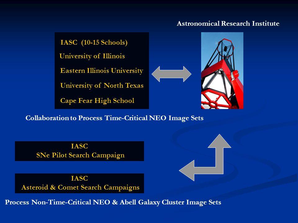 SNe Pilot Search Campaign Asteroid & Comet Search Campaigns