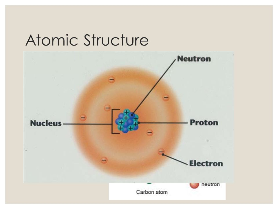 Atomic Structure Atoms Nucleus (Protons (+) and Neutrons (n0))