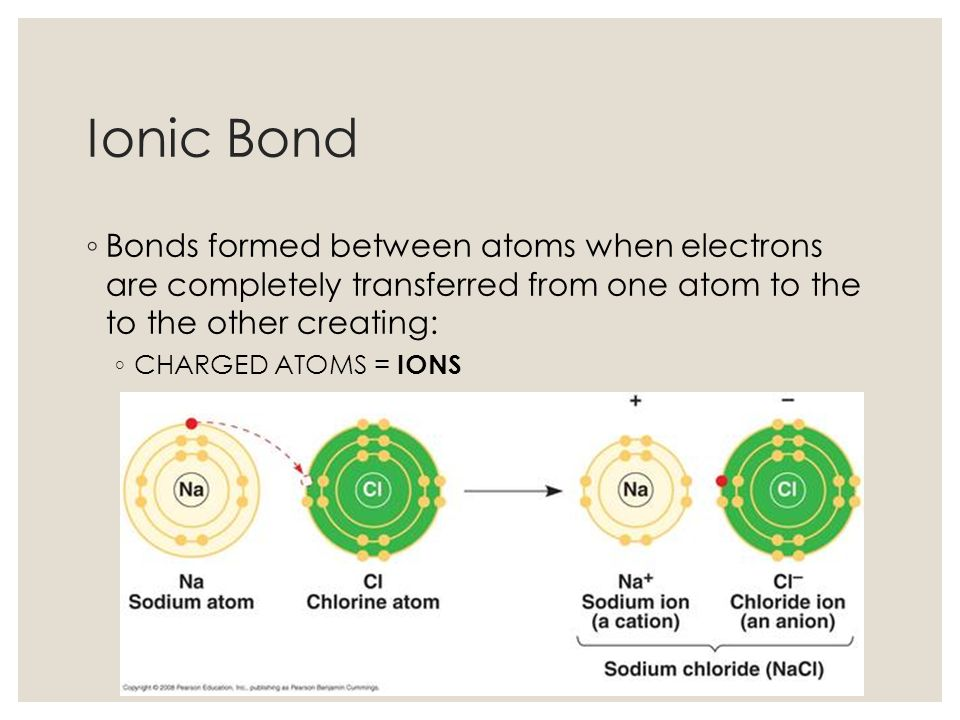 Ionic Bond Bonds formed between atoms when electrons are completely transferred from one atom to the to the other creating: