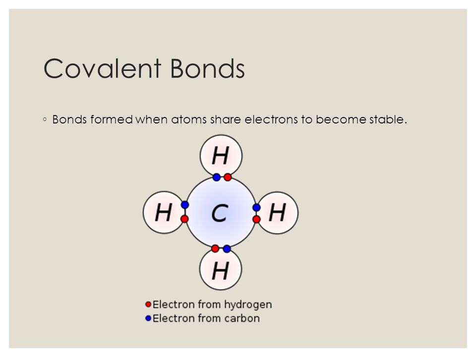Covalent Bonds Bonds formed when atoms share electrons to become stable.