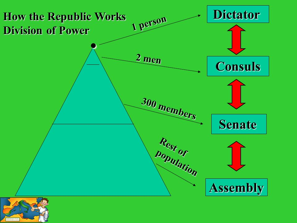 . Dictator Consuls Senate Assembly How the Republic Works