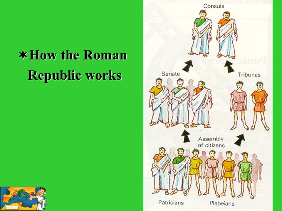 How the Roman Republic works