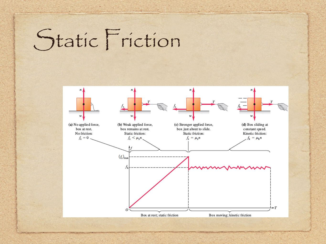Static Friction