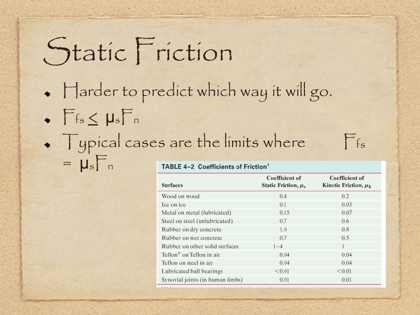 Static Friction Harder to predict which way it will go. Ffs < µsFn