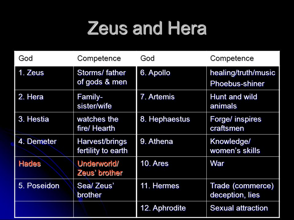 Zeus and Hera God Competence 1. Zeus Storms/ father of gods & men