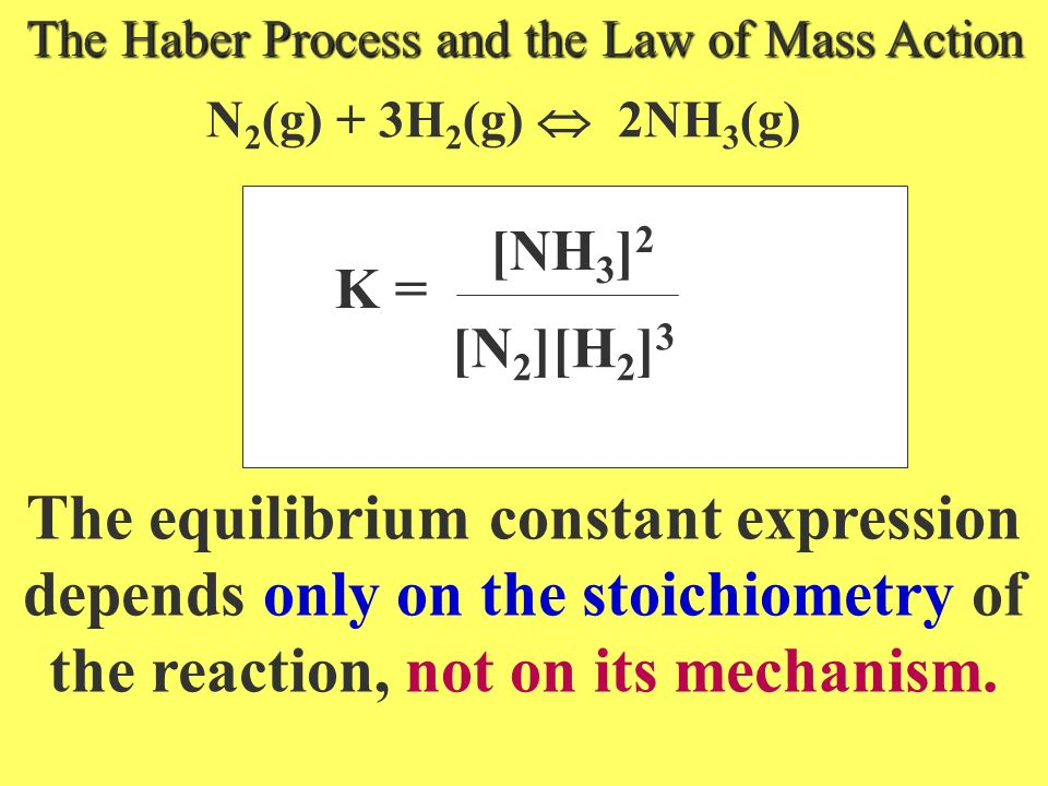 The Haber Process and the Law of Mass Action