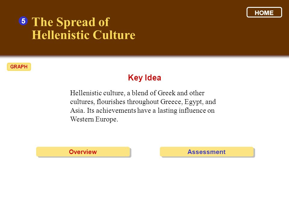 The Spread of Hellenistic Culture Key Idea 5