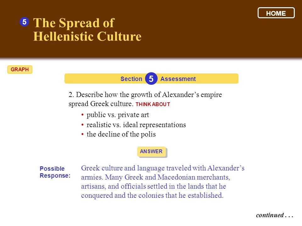 The Spread of Hellenistic Culture 5 5