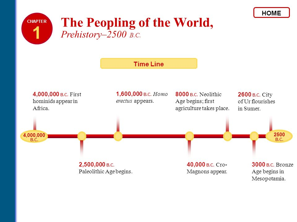 1 The Peopling of the World, Prehistory–2500 B.C. HOME Time Line