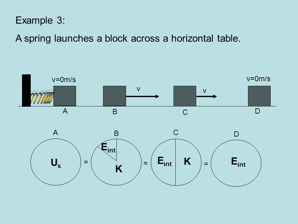 A spring launches a block across a horizontal table.