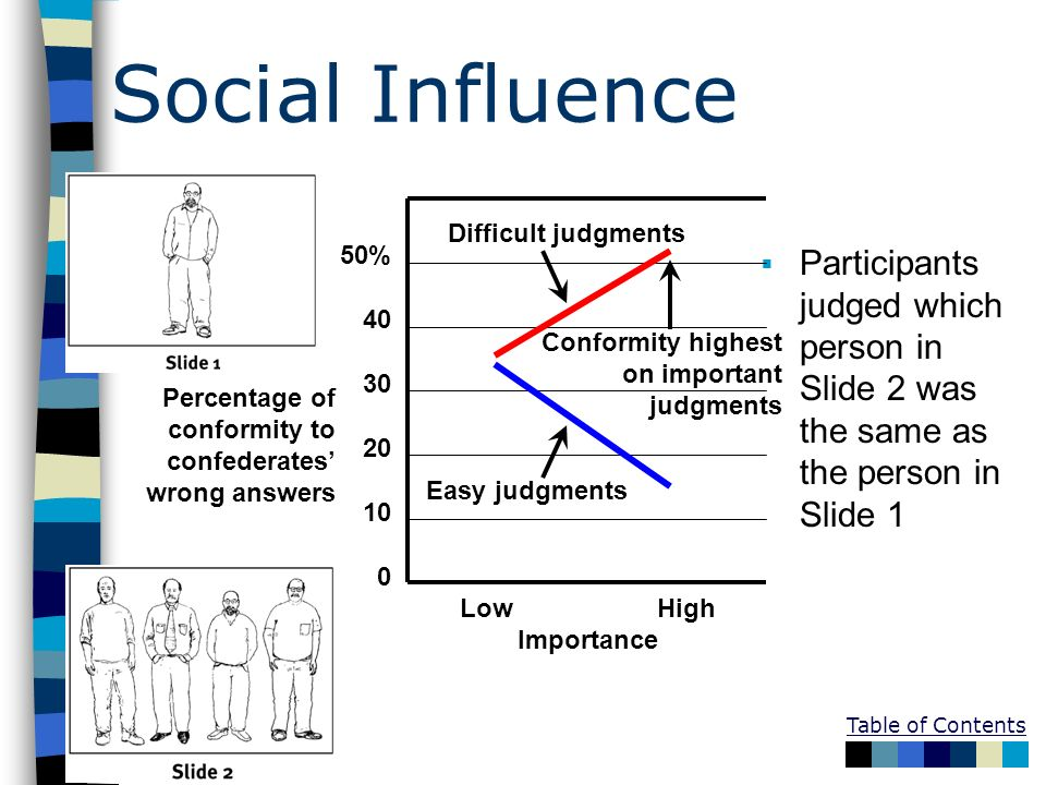 Social Influence Difficult judgments. Easy judgments. Conformity highest. on important. judgments.