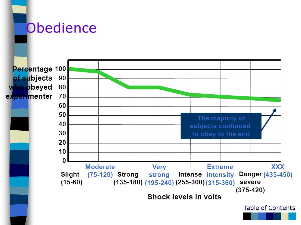 Obedience Percentage of subjects who obeyed experimenter