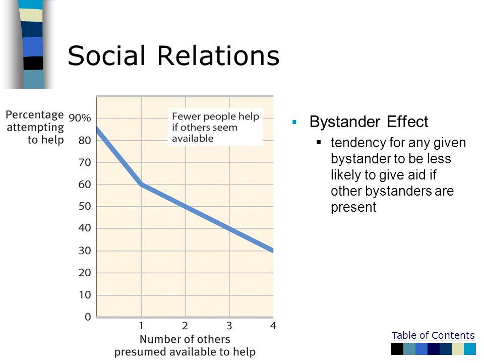 Social Relations Bystander Effect