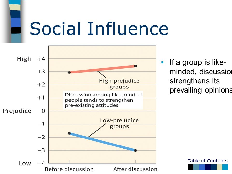 Social Influence If a group is like-minded, discussion strengthens its prevailing opinions
